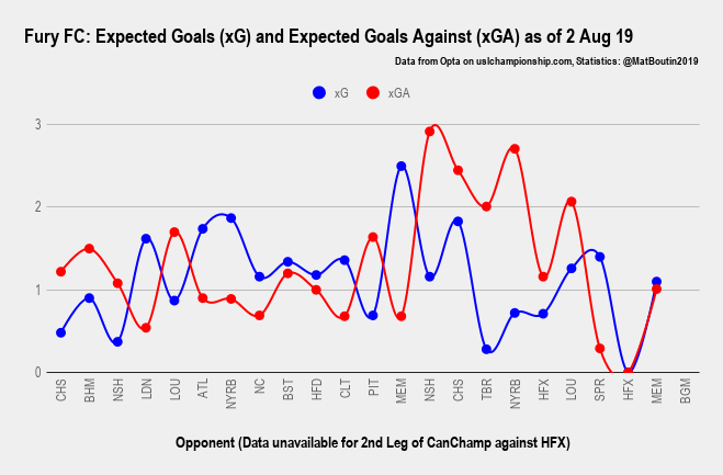 Fury FC_ Expected Goals (xG) and Expected Goals Against (xGA) as of 2 Aug 19