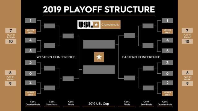 USL Playoffs