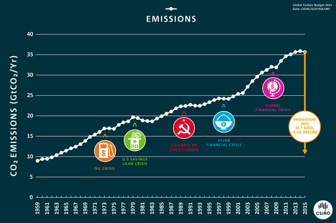 Expansion in fossil gas emissions slowed in 2015, so have we after all reached the height? image 20151207 22689 x3uqcz