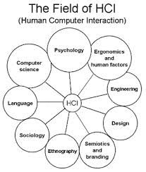 Human-computer interaction (HCI) and the First Principles