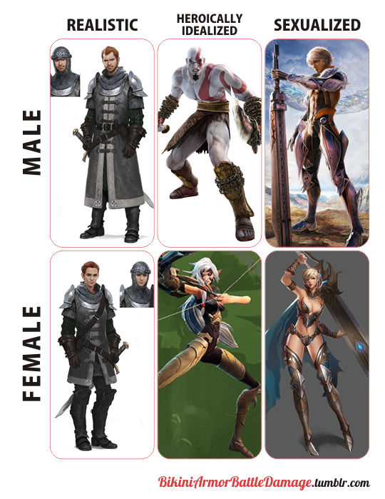 Bikini Armor Battle Damage : bikini, armor, battle, damage, Bikini, Armor, Battle, Damage, Revised, Version, This., Chart...