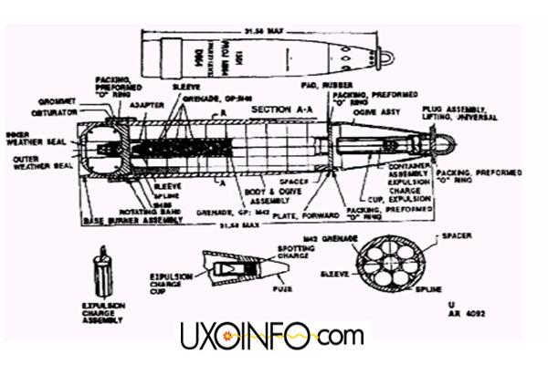 MOTIS Ordnance Category