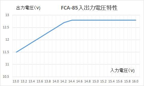 本機の入出力電圧特性グラフ 入力電圧13Vから14.4Vまでは出力電圧も上昇し、それ以上の入力電圧では出力電圧は12.8Vで一定になります
