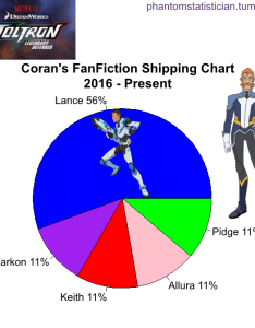Phantomstatistician   fandom voltron legendary defender character coran   how in hell also just  guy fieri looking for his gurl  rh coolmaycrfot tumblr