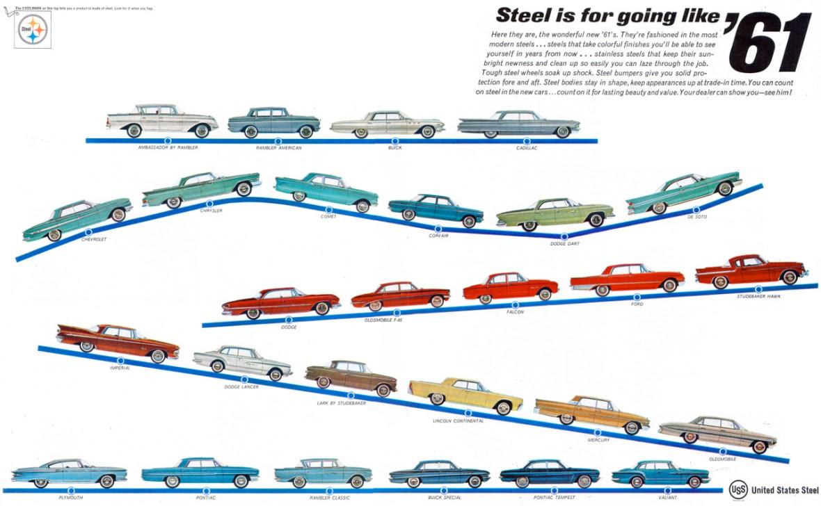 United States Steel - 1961