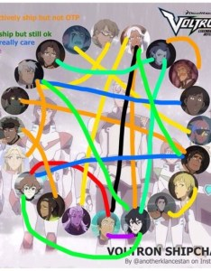 Pretty open to most ships with plance as my otp still also vld shipping chart tumblr rh