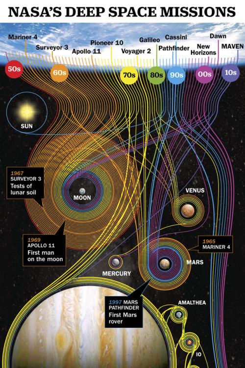 tumblr_pg4ynd2wHp1qz6f9yo1_500 NASA Random