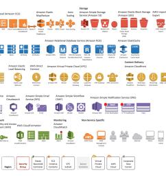 design elements for aws architecture diagrams 2 0 [ 1050 x 790 Pixel ]