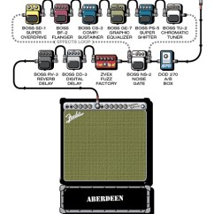 Guitar Rig Diagram 1976 Corvette Wiper Wiring Usedbinpop Music Group This Was My For Geek Before It Became Com