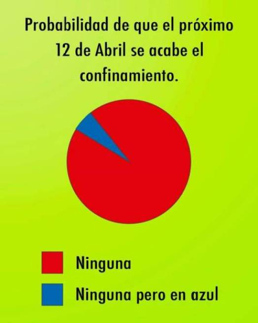 ¿Saldremos el doce de Abril?