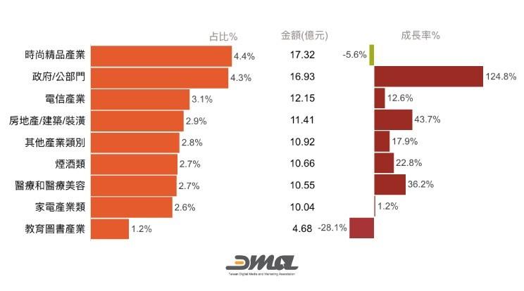 Yahoo看見數位行銷力 — 2018年臺灣數位廣告量全年達389.66億臺幣 電商產業投資最多,公部門類別成長力道最強