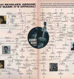 on the note of everything being connected look at this flow chart from an old select issue connecting all of pop music to johnny marr  [ 1280 x 848 Pixel ]