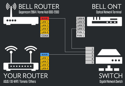 lan plug wiring diagram 2002 kia spectra starter ngpixel — how to bypass bell fibe hub and use your own...