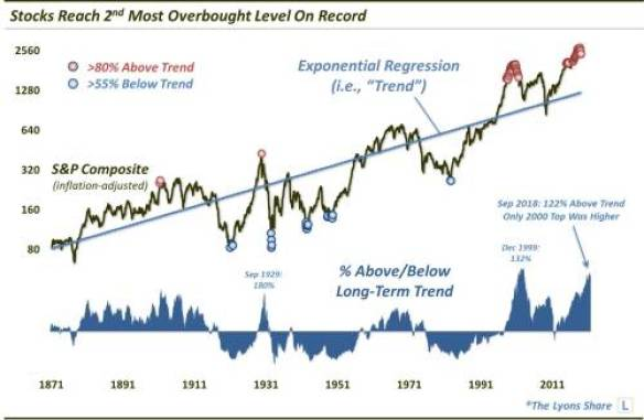 Stocks reach 2nd most overbought level ever