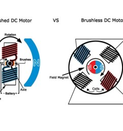 brushless dc motors the 12v and 24v brushless dc motors http gemsmotor  [ 1280 x 720 Pixel ]
