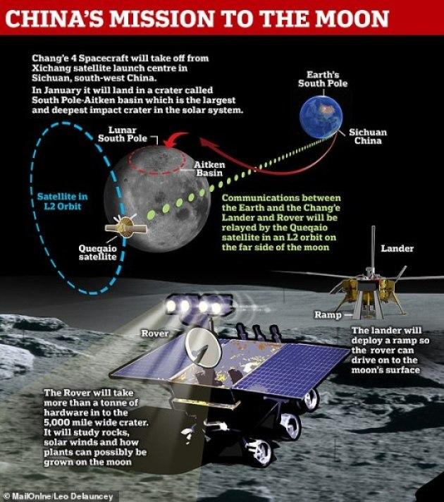 Chang'e-4 has been described as 'hugely ambitious' and heralded as a sign of China's growing intentions to rival the space exploration prowess of the US, Russia and the EU