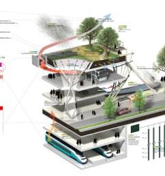 diagrams in landscape architecture [ 1280 x 830 Pixel ]