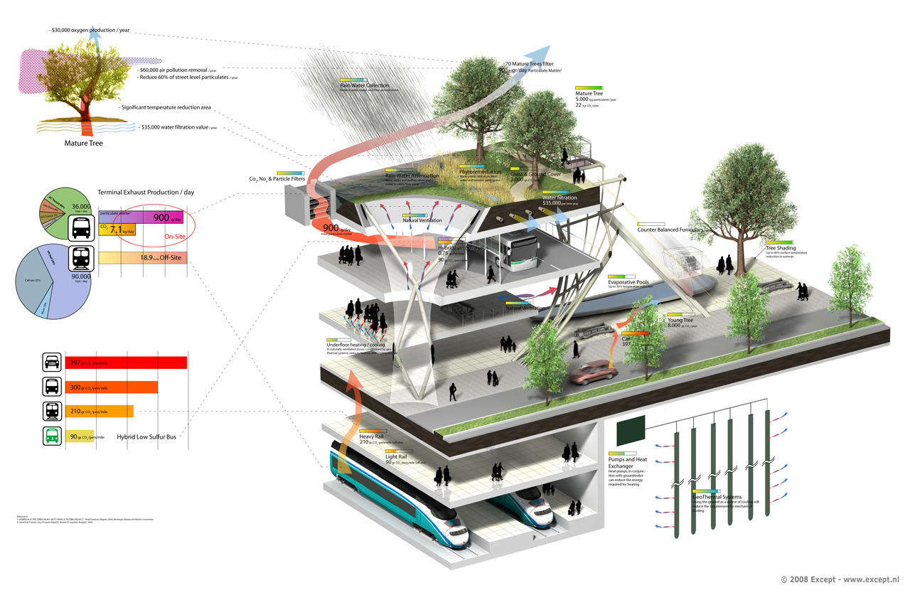 hight resolution of diagrams in landscape architecture