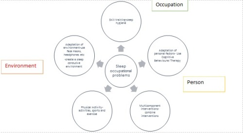 """Putting the """"S"""" back in Occupations: Sleep is an..."""