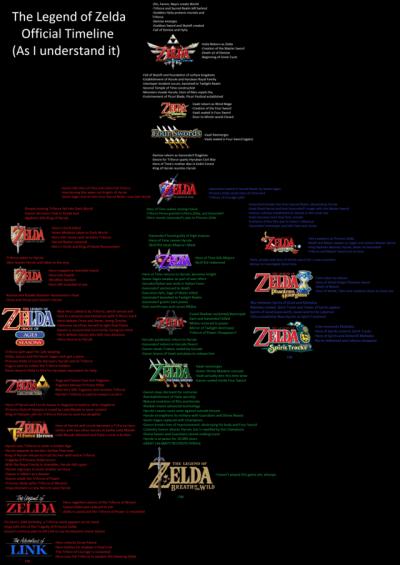 zelda timeline tumblr