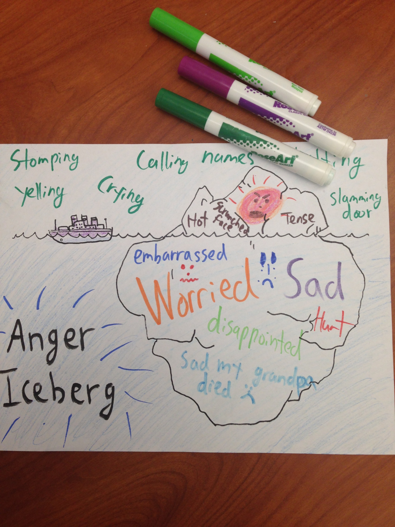 Anger Iceberg Creative Social Worker And The