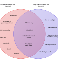 description venn diagram circle a labelled things [ 1280 x 1116 Pixel ]