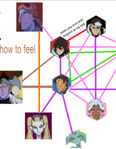 did the thing also voltron shipping chart tumblr rh