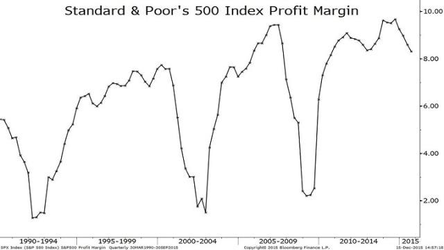 Bloomberg Radio's Dave Wilson — S&P 500 Profitability