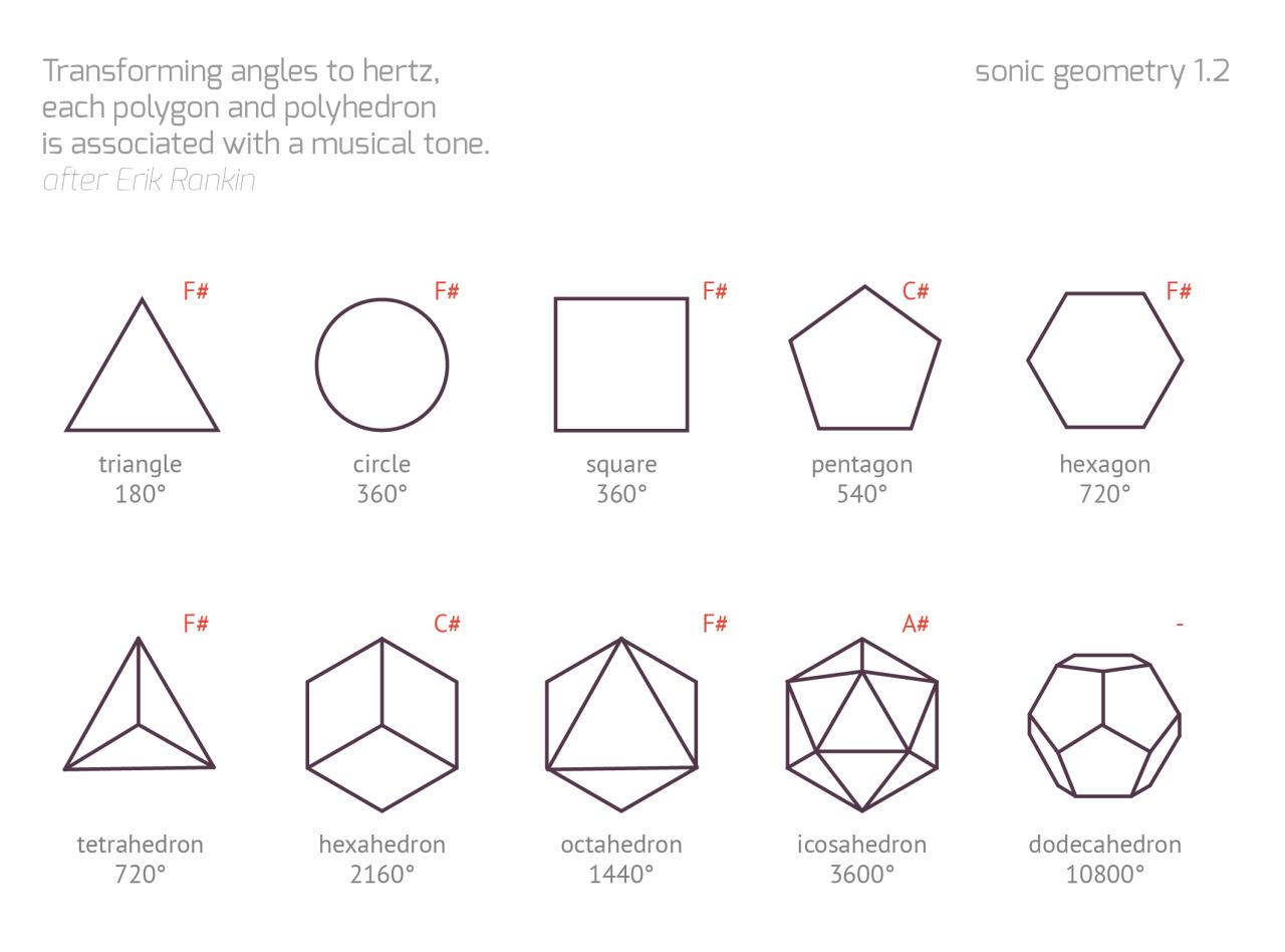 geometry matters — Sonic Geometry: The Language of