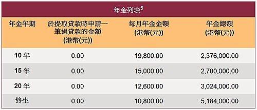 安老按揭計劃專題 - (1)簡介 - CFP中文讀書會