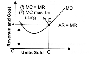 LearnCBSE.in — NCERT Solutions for Class 12 Micro Economics...