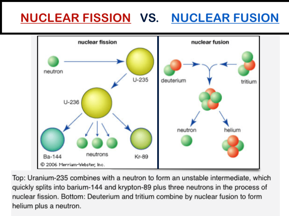 medium resolution of today s gender of the day is a diagram explaining the difference between nuclear fusion and