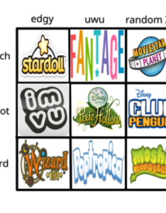 Idk what to tag this as alignment chart meme my stuffs shitpost stardoll fantage movie star planet imvu pixie hollow club penguin wizard also charts tumblr rh