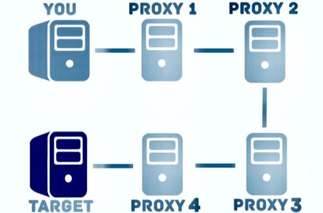 Esquema de encadenamiento de proxies [4] para representar la forma en que trabaja proxychains