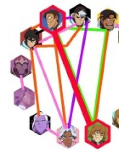 haven   updated my shipping chart in ages so here it is as of season also voltron tumblr rh