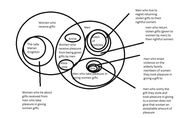 Story BROKE Logic — A little Venn diagram for BBC Robin