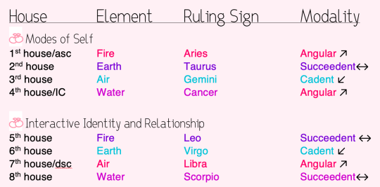 6th House Astrology 6