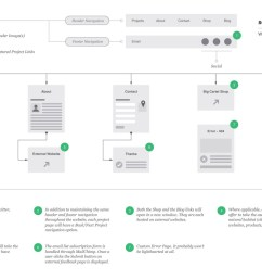 website user flow diagram sethakkerman com [ 1280 x 856 Pixel ]