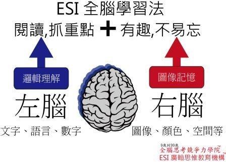 提升競爭力/學習力/記憶力的要素-MOD(52臺)寰宇新聞臺-兒童周報上看到採訪ESI廣翰思惟 - ESI廣翰思惟