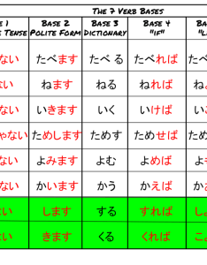 The verb base chart makes things seem very over complicated at least to me but  guess there are some uses that can be helpful and it   hurt also japan easy bases rh nihongokudasai tumblr
