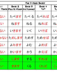 also japan  easy the verb bases rh nihongokudasai tumblr