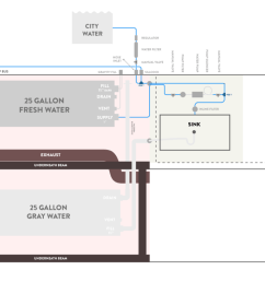 this is our schematic for plumbing through several iterations and feedback from some awesome skoolie [ 1280 x 781 Pixel ]