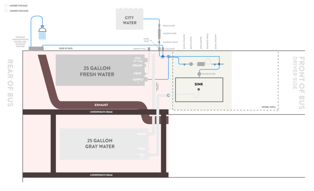medium resolution of this is our schematic for plumbing through several iterations and feedback from some awesome skoolie