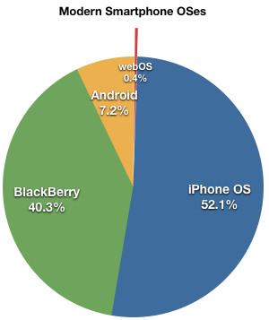 Smartphone OSes