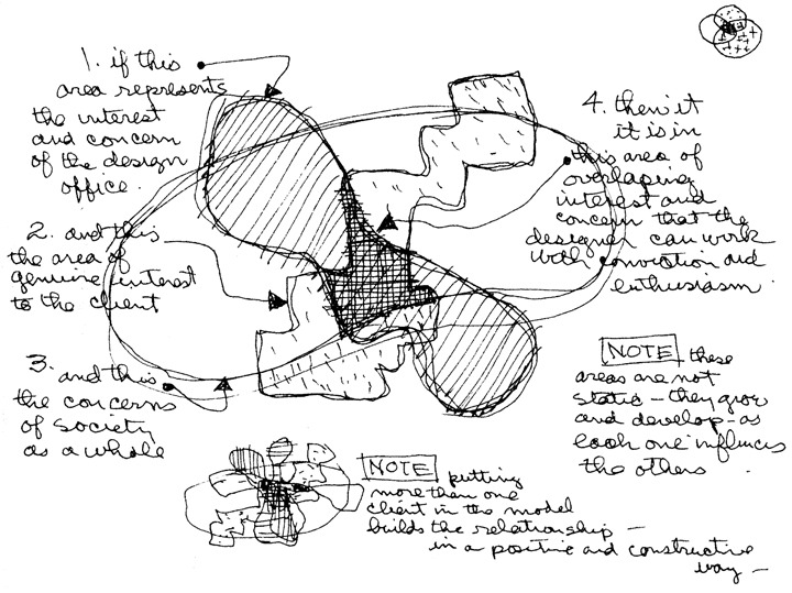 volume control: Charles Eames' conceptual diagram of the