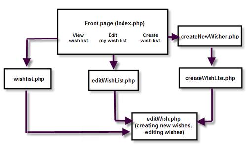 Anil Punjabi's Blog — UX vs UI