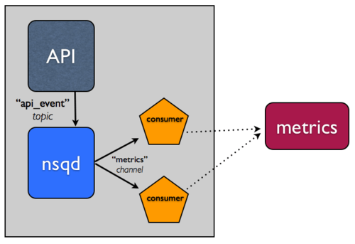 architecture with NSQ
