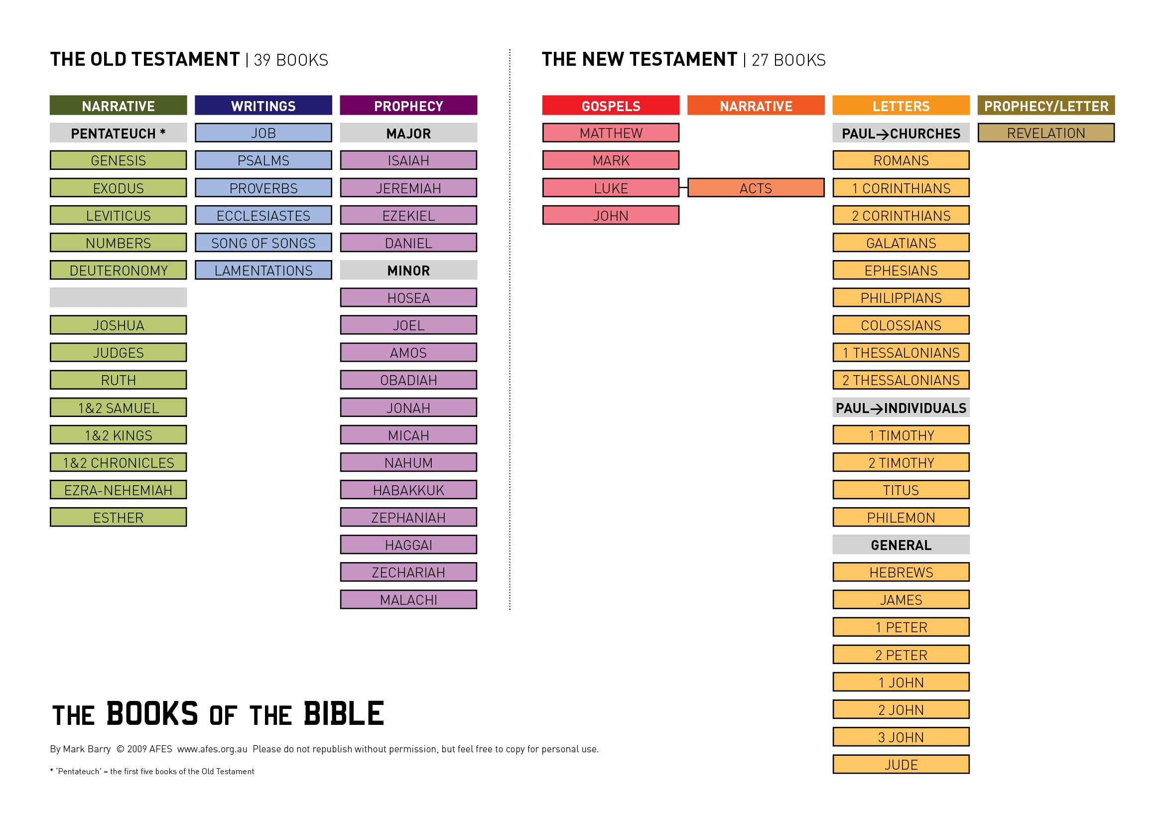 A Visual List Of The Books Of The Bible