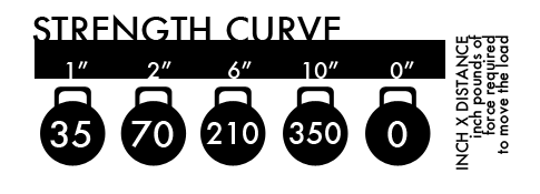 Strength Curve