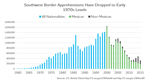 Image result for u.s. Border patroll statistic on apprehensions thourght 1990-2015